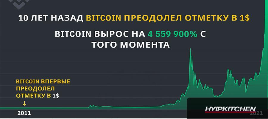 График роста биткоина за 10 лет