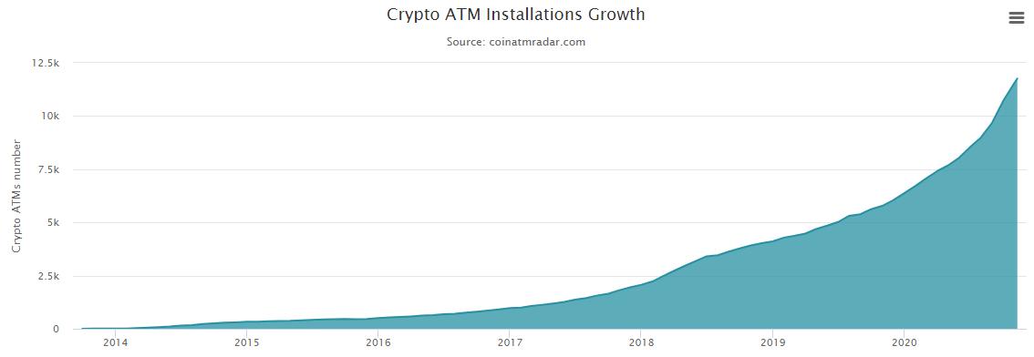 Рост банкоматов биткоина в мире