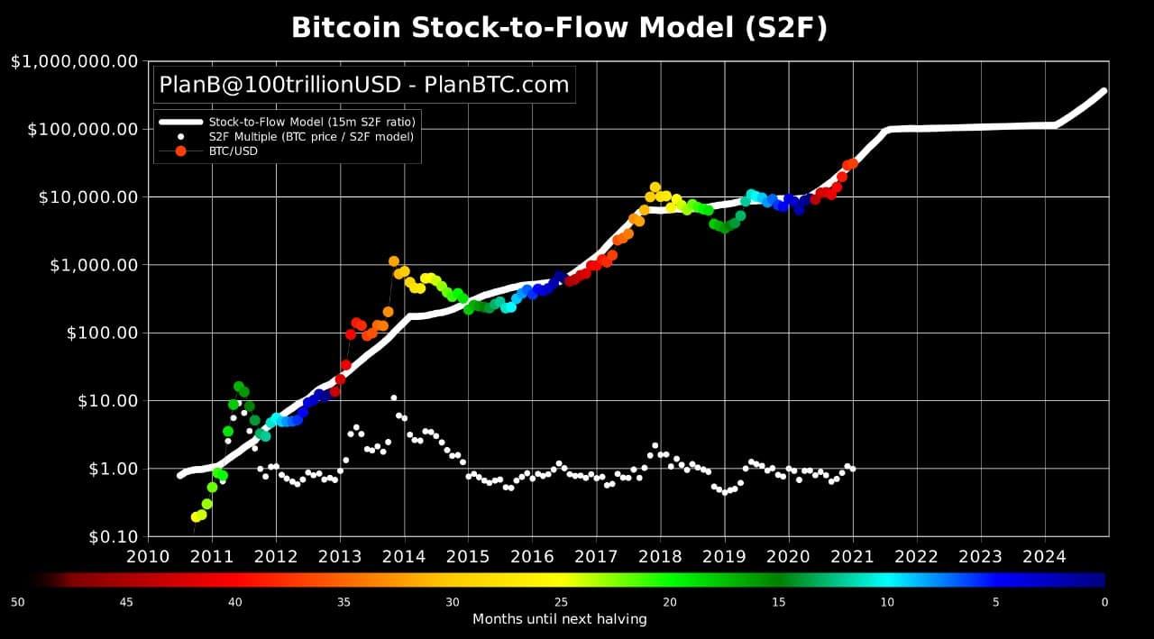 Stocvk to flow model bitcoin 2021
