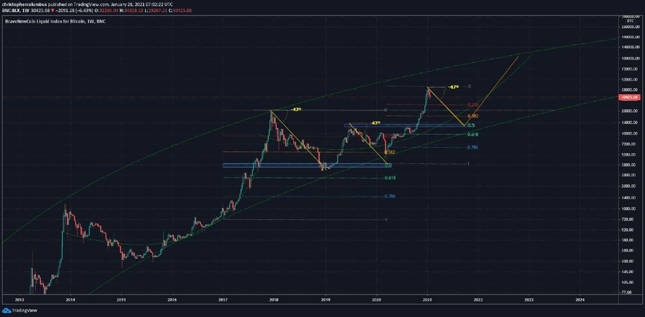 Прогноз графика роста курса биткоина в 2021 году