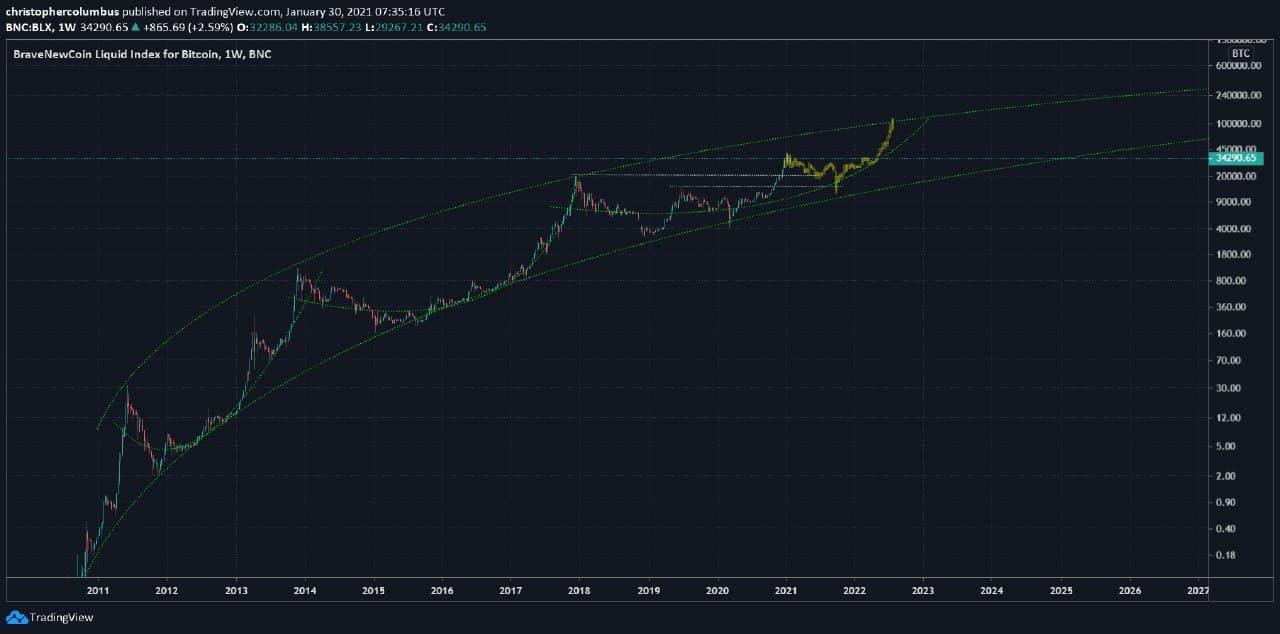 Сценарий курса биткоина к 2022 году