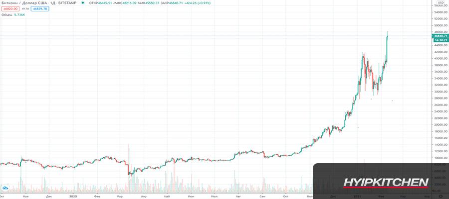 График роста биткоина до 50000$