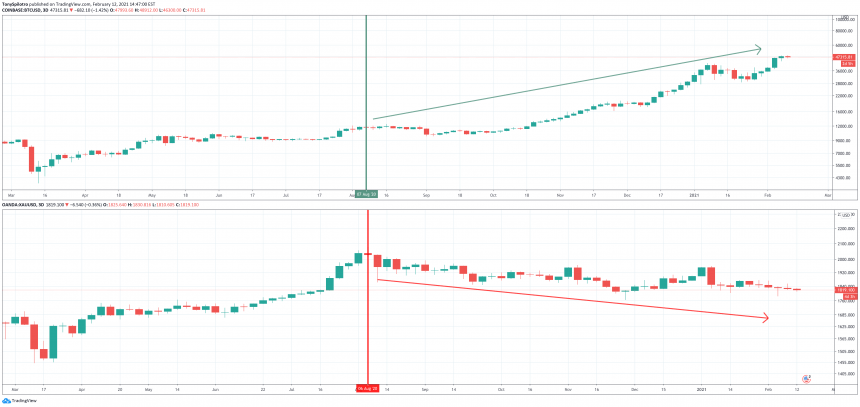 Соотношение золота к биткоину
