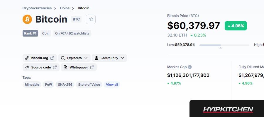 Bitcoin 60000usd