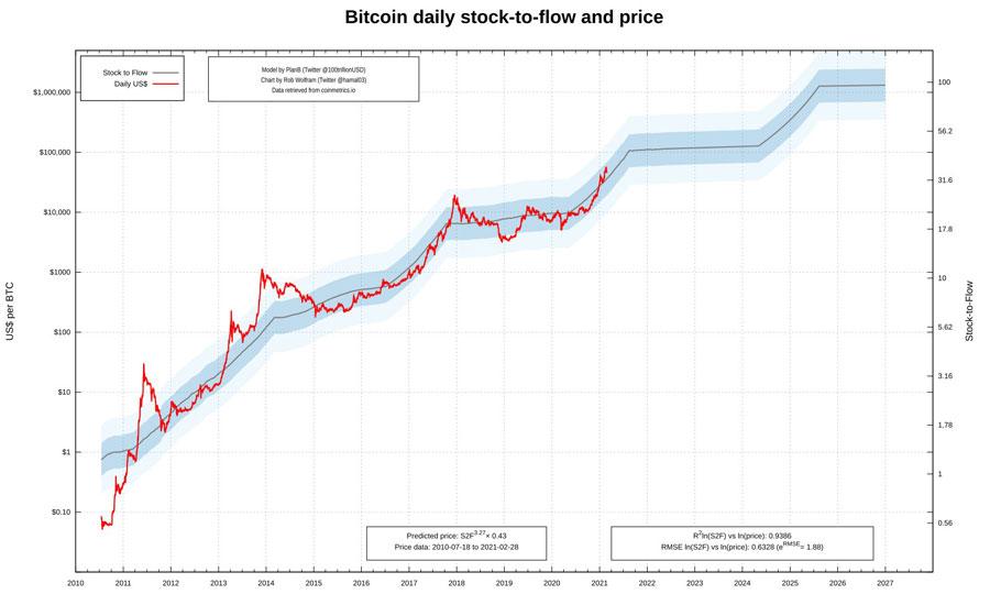 st2f bitcoin