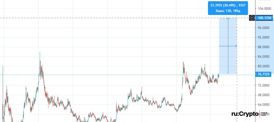 Курс рубля к доллару 100 рублей