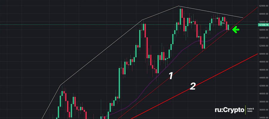 Прогноз курса Биткоина и криптовалют на 8 апреля