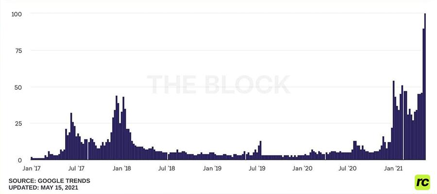 Количество упоминаний Ethereum во всех социальных сетях - Рост 2021