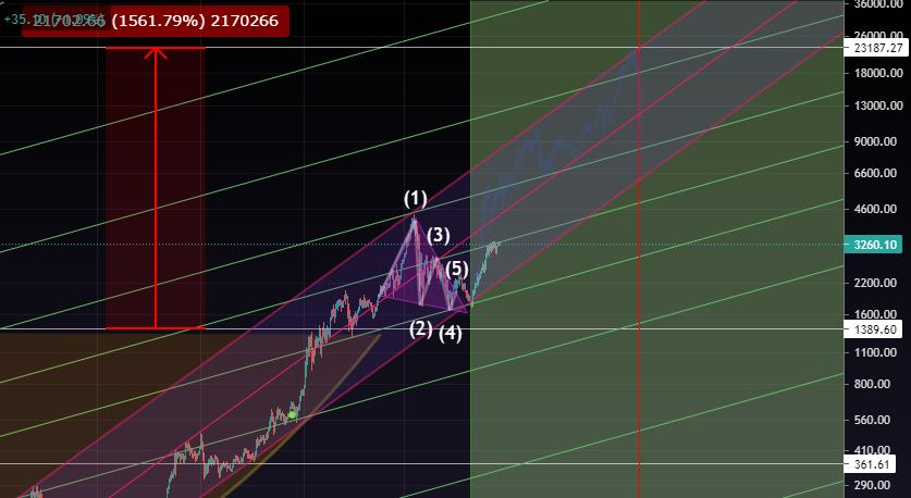 График курса Эфира