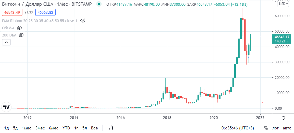 График курса биткоина за всё время