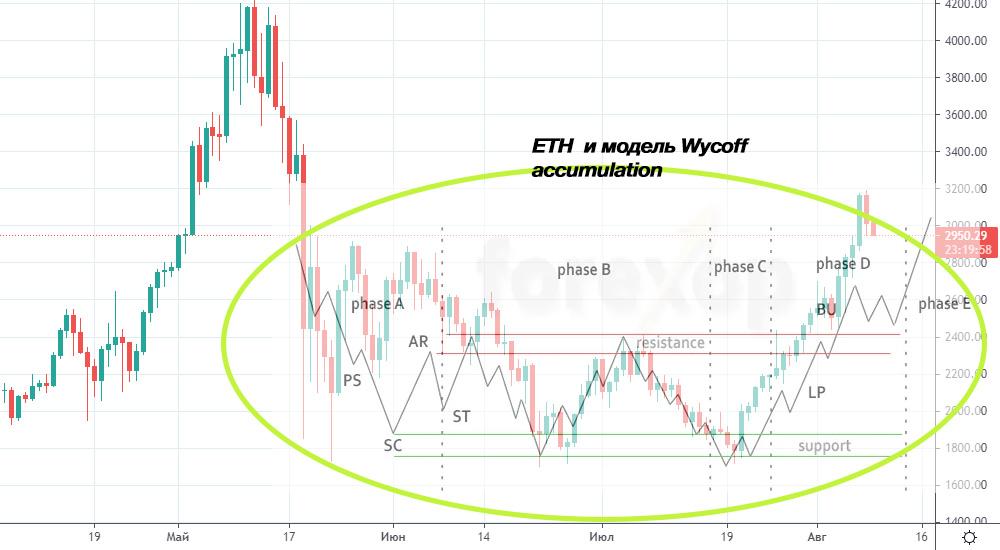 ETH Wycoff accumulation