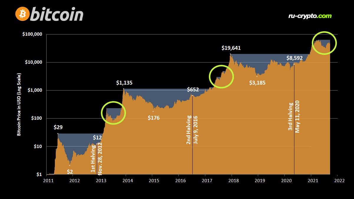 Курс биткоина с 2013 по 2021 год