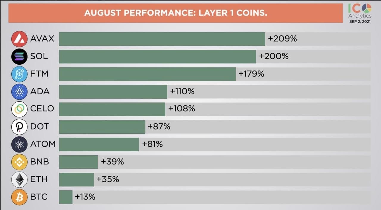 Криптовалюты которые больше всего выросли за август сентябрь