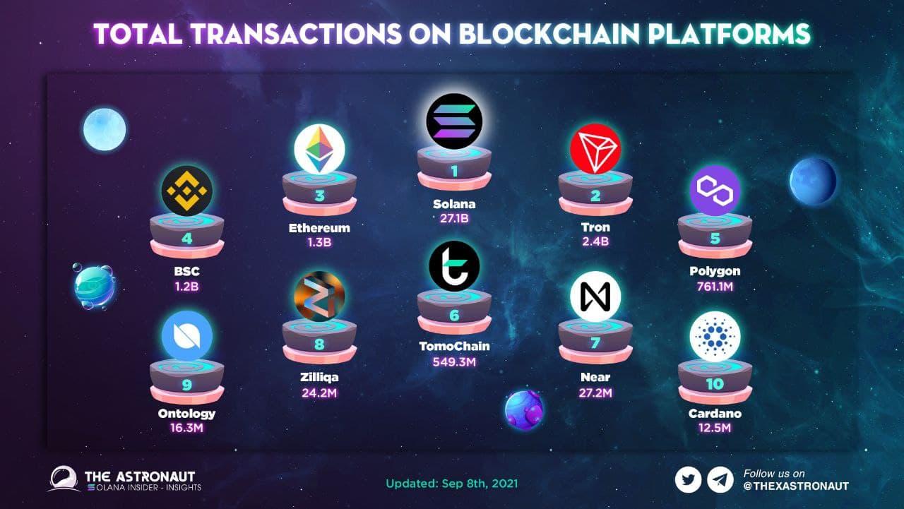 ТОП блокчейнов по транзакциям в сентябре 2021